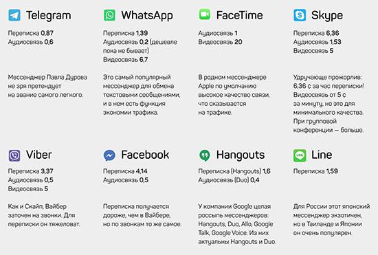 Сколько интернета расходует WhatsApp при звонках и переписках